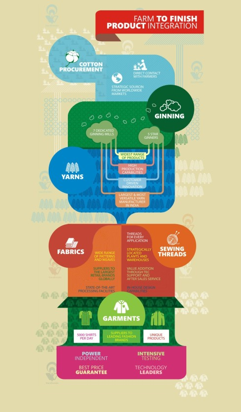 Manufacturing _ infographic