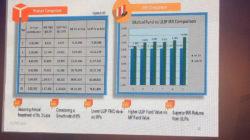 Bajaj Allianz Life Future ULIP Plan